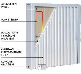 Topný panel dvojitý nízký, 2500W